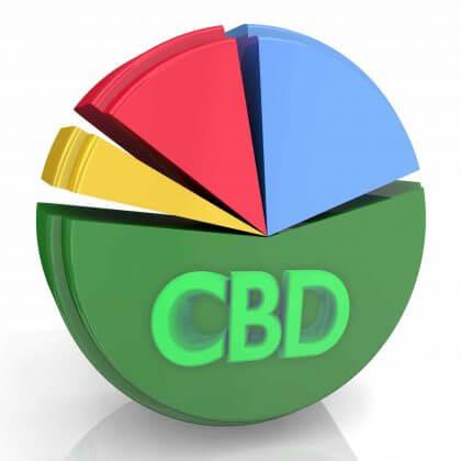 cbd data